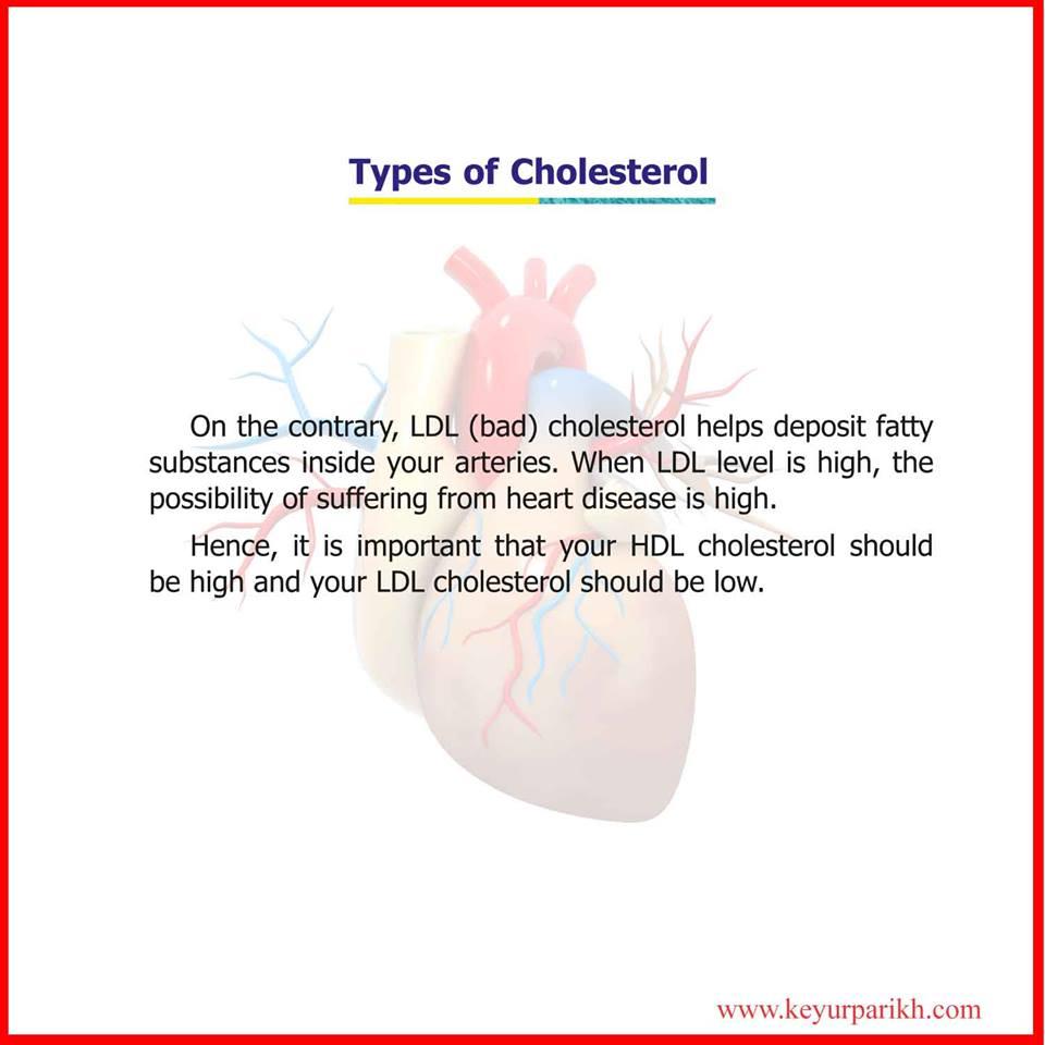 Types of cholesterol.