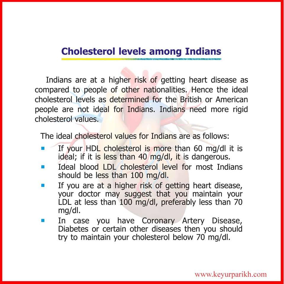 Cholesterol levels among Indians.