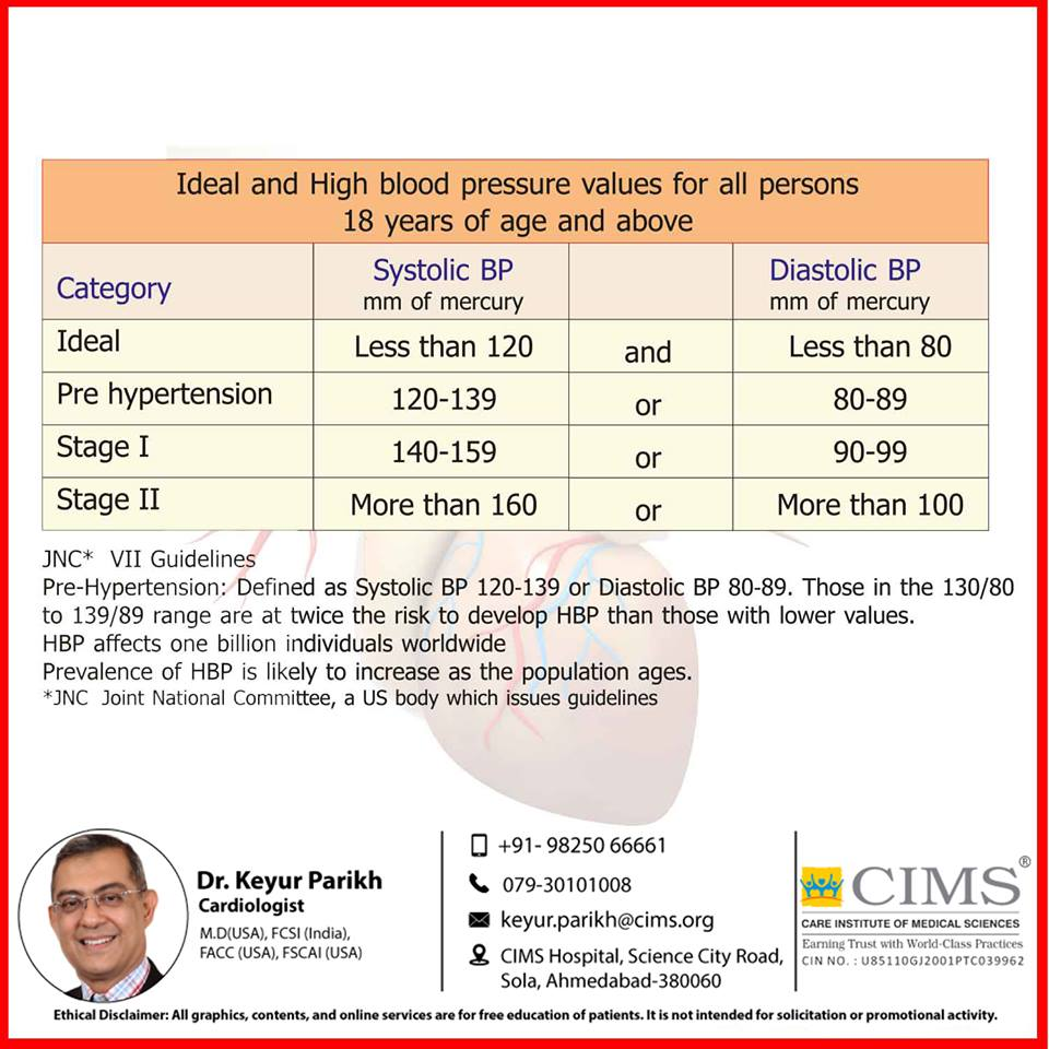 deal and high blood pressure values for all persons of 18 years age and above.