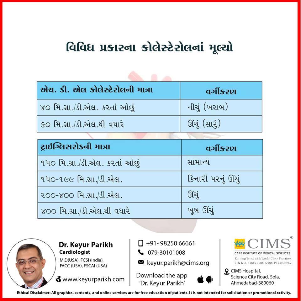 વિવિધ પ્રકારના કોલેસ્ટેરોલના મૂલ્યો.